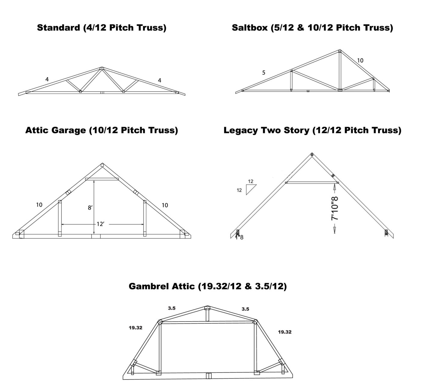 trusses to show available space in attics and second floor of 20x24 garages